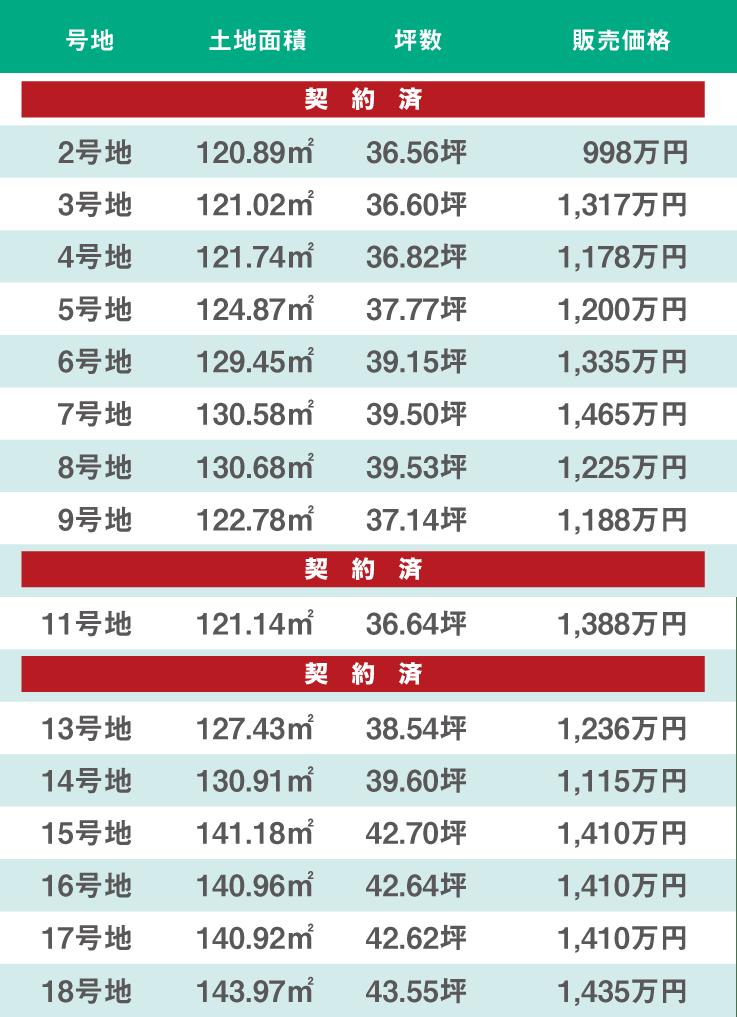ワンダープレイス熊取町野田 価格表01(全36区画)