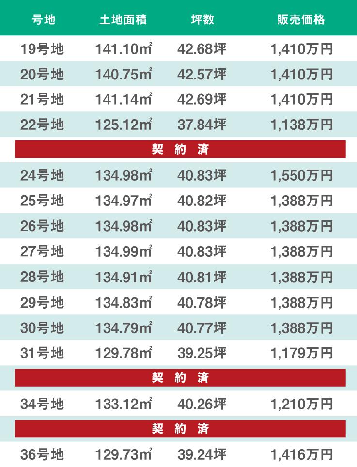 ワンダープレイス熊取町野田 価格表02(全36区画)